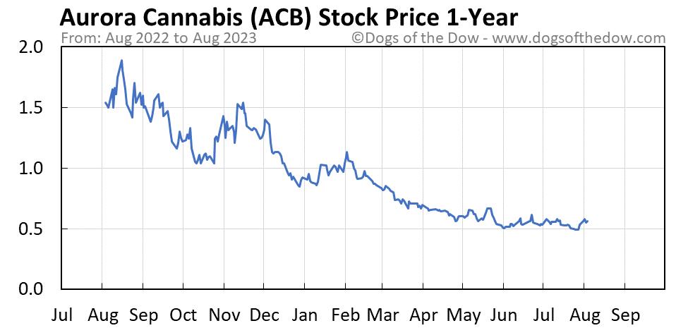 ACB 1-year stock price chart