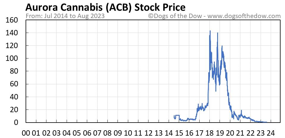 ACB stock price chart