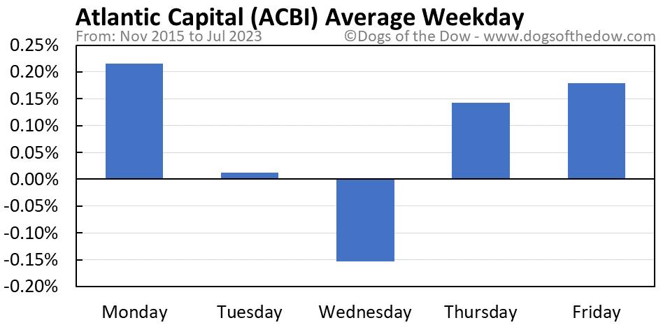 ACBI average weekday chart
