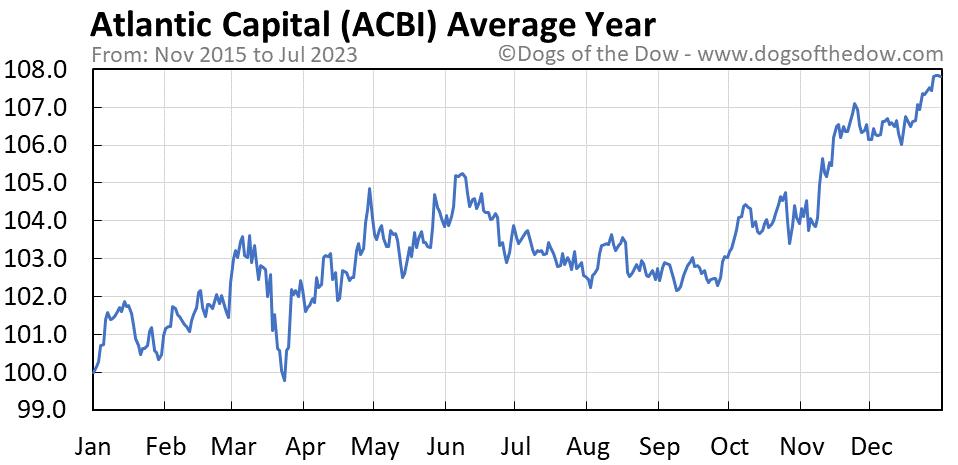 ACBI average year chart
