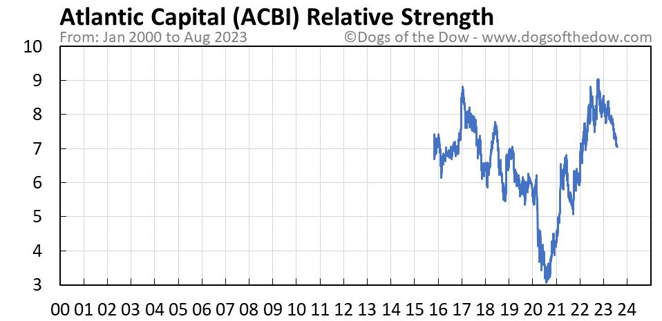 ACBI relative strength chart