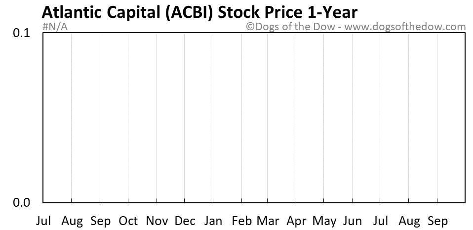 ACBI 1-year stock price chart