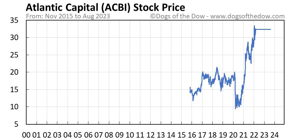 ACBI stock price chart