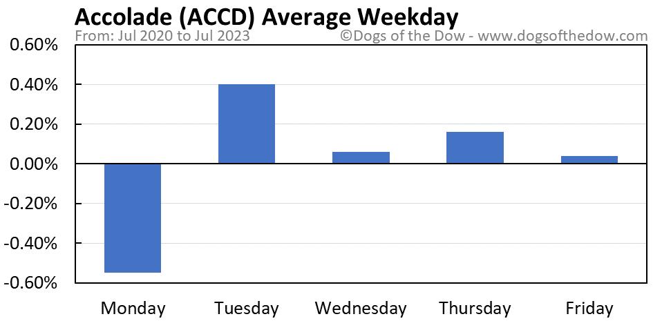 ACCD average weekday chart