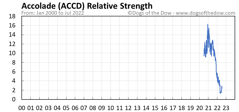 ACCD relative strength chart