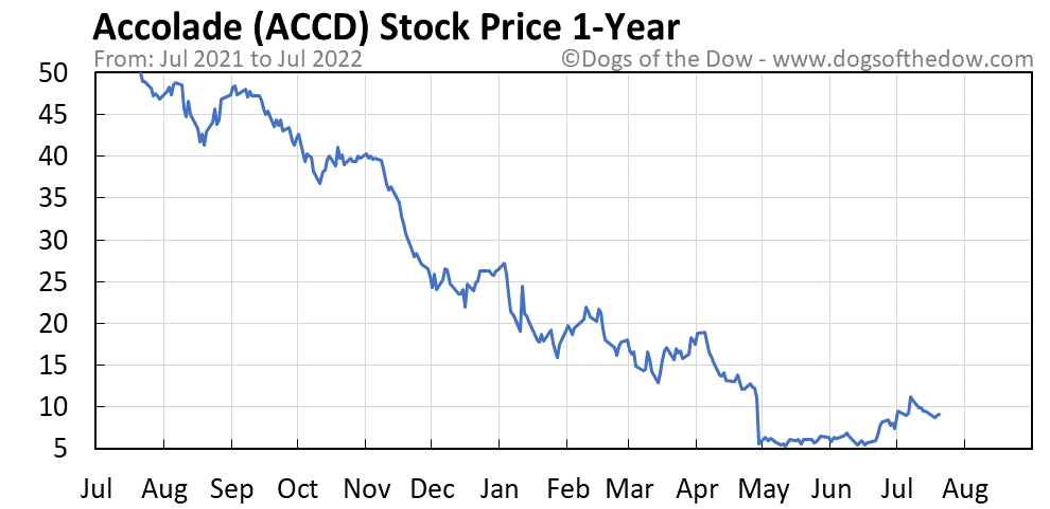 ACCD 1-year stock price chart