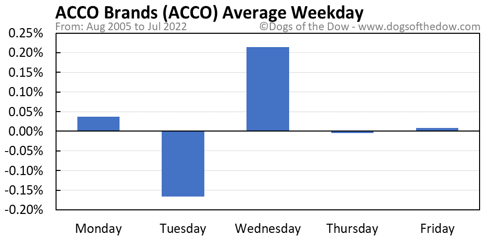 ACCO average weekday chart