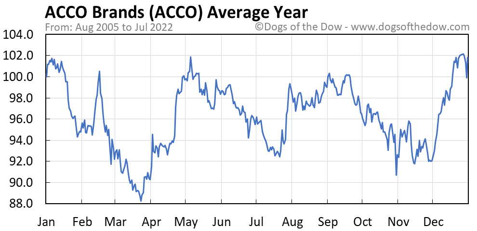 ACCO average year chart