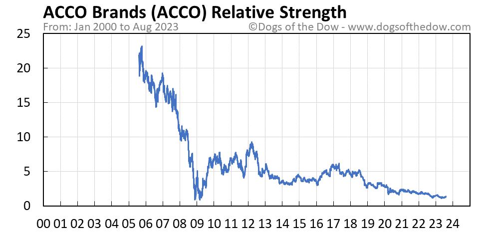 ACCO relative strength chart