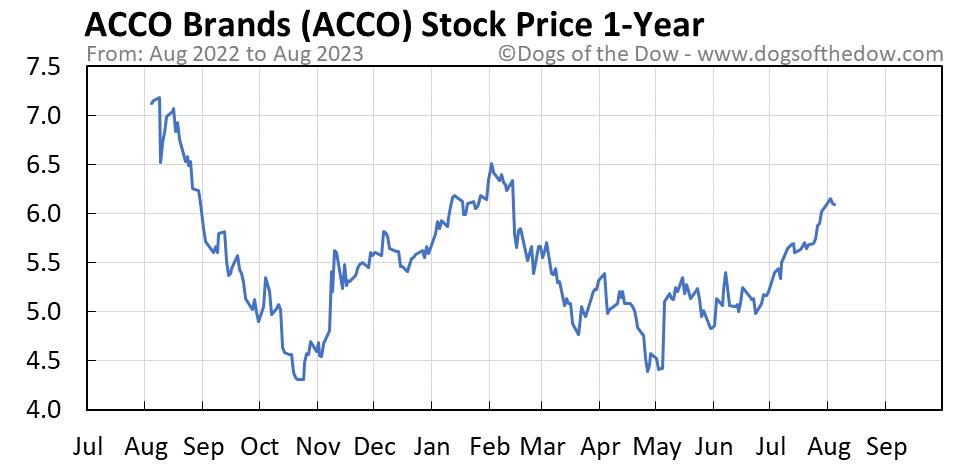 ACCO 1-year stock price chart