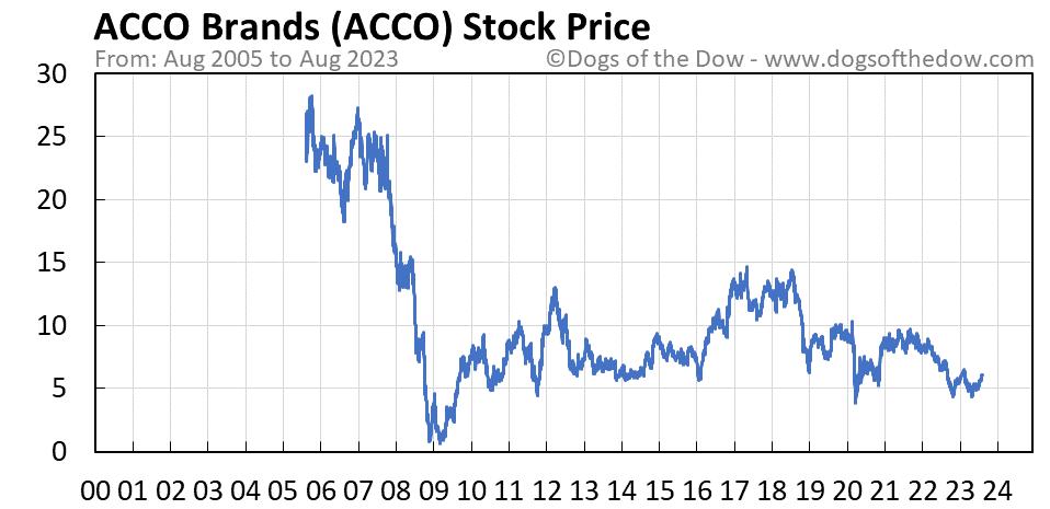 ACCO stock price chart