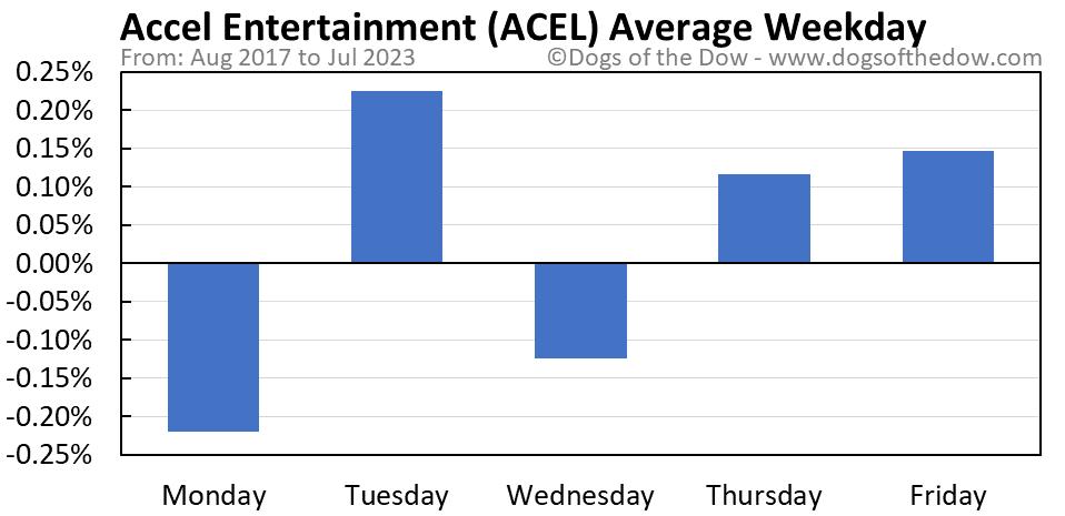 ACEL average weekday chart