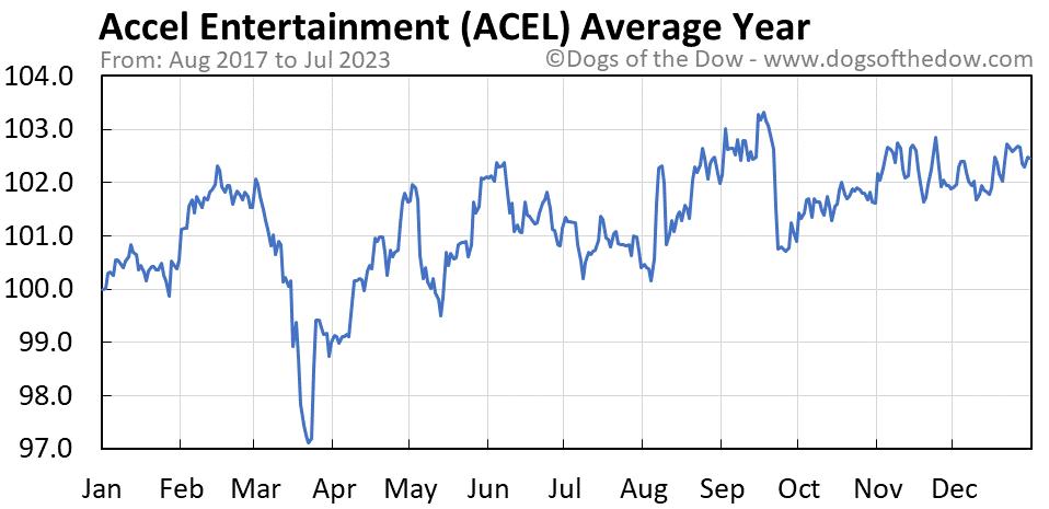 ACEL average year chart