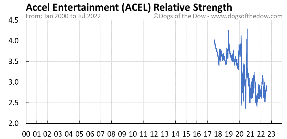 ACEL relative strength chart