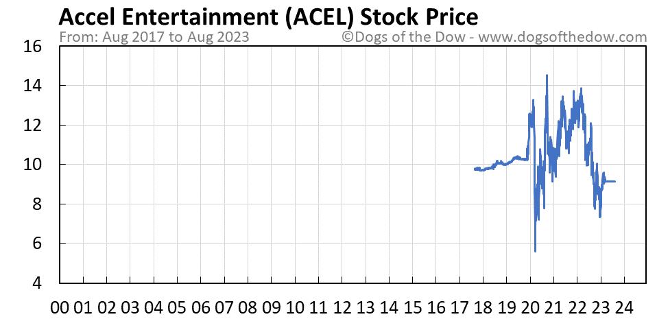 ACEL stock price chart