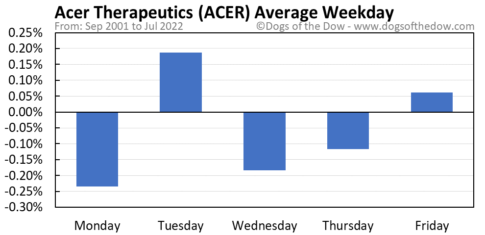 ACER average weekday chart