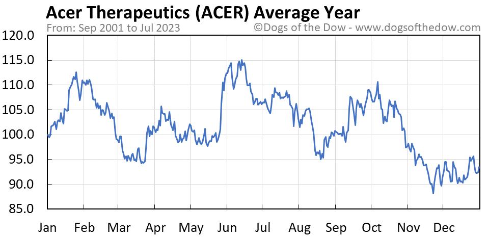ACER average year chart