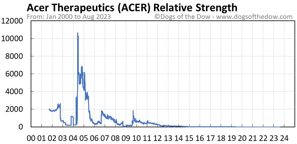 ACER relative strength chart