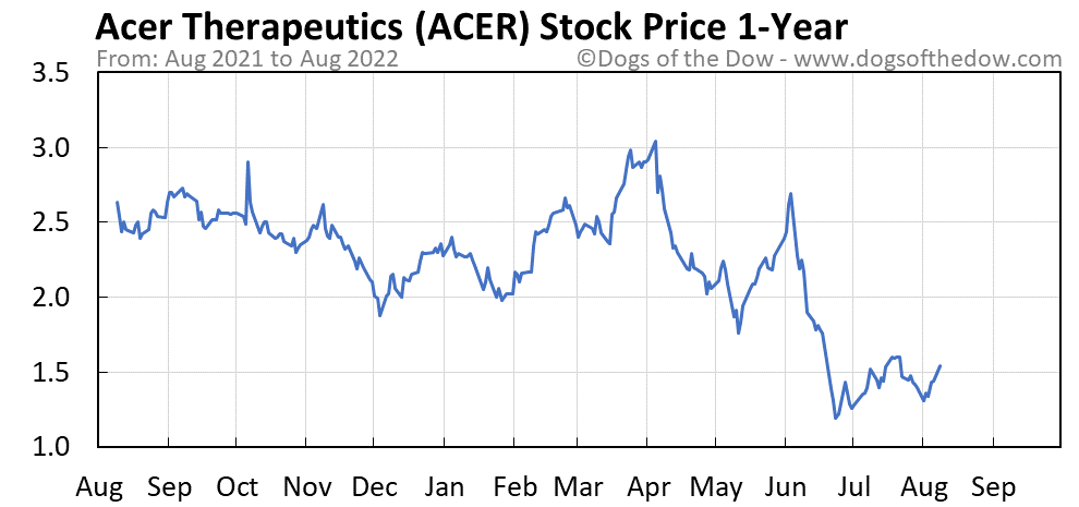 ACER 1-year stock price chart