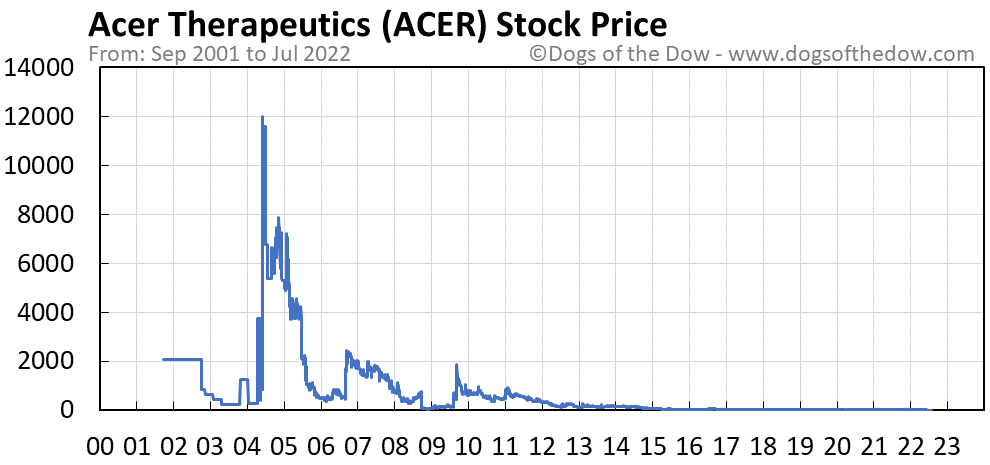 ACER stock price chart