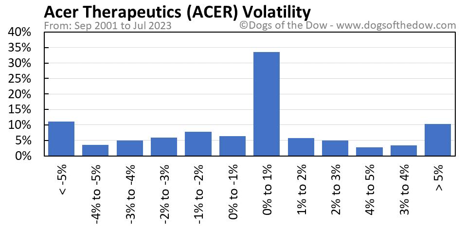 ACER volatility chart