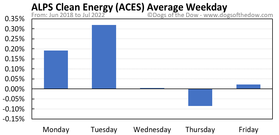 ACES average weekday chart