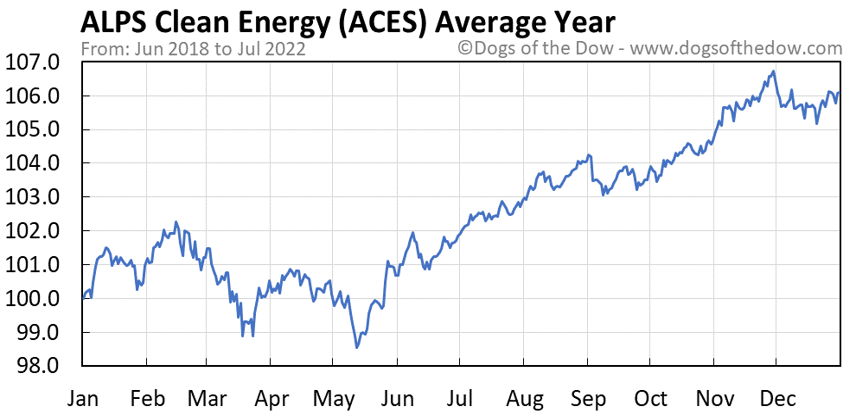 ACES average year chart