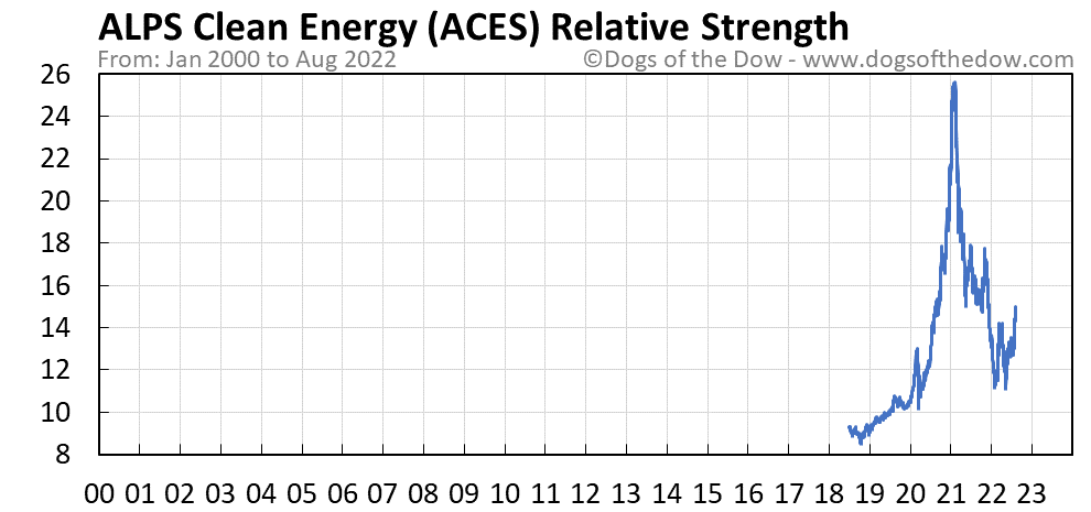 ACES relative strength chart