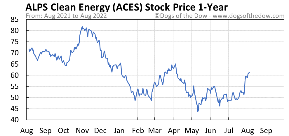 ACES 1-year stock price chart