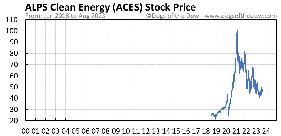 ACES stock price chart