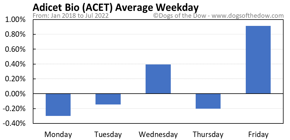 ACET average weekday chart