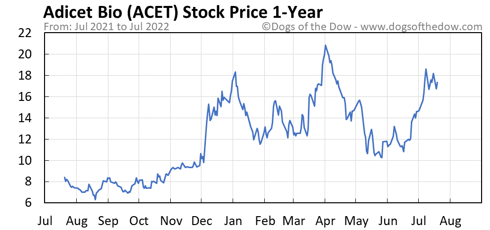 ACET 1-year stock price chart