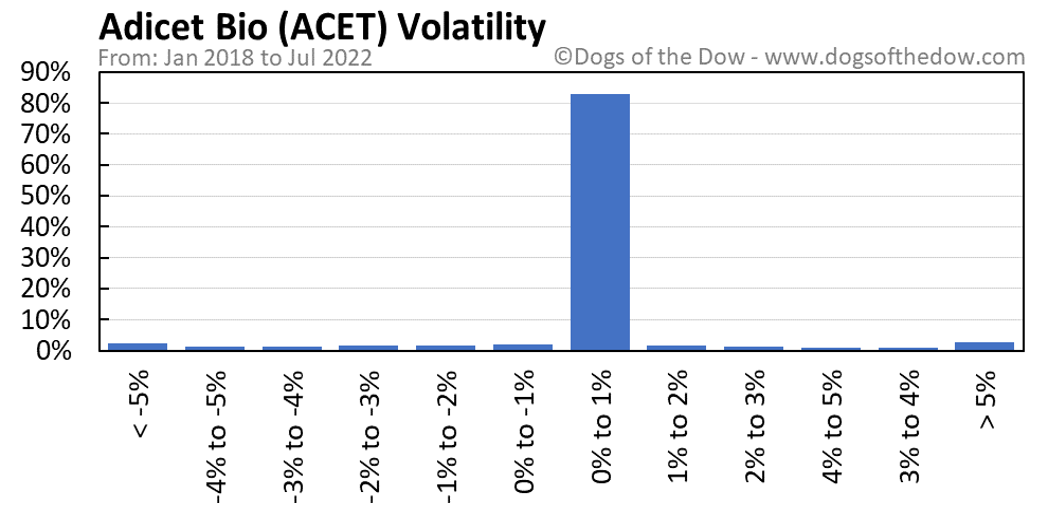 ACET volatility chart