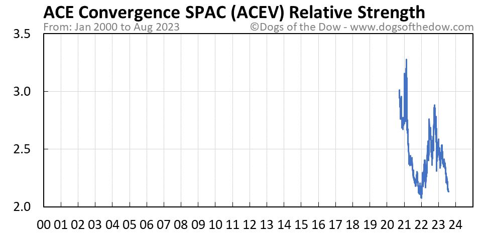 ACEV relative strength chart