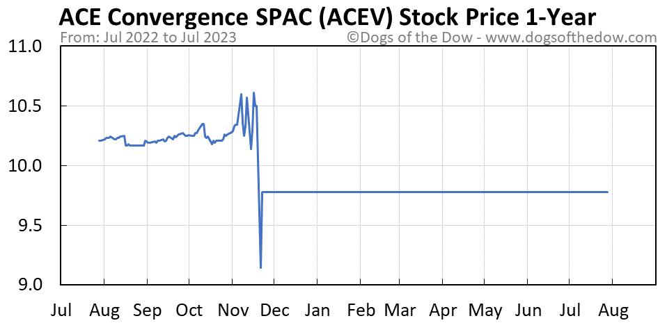 ACEV 1-year stock price chart
