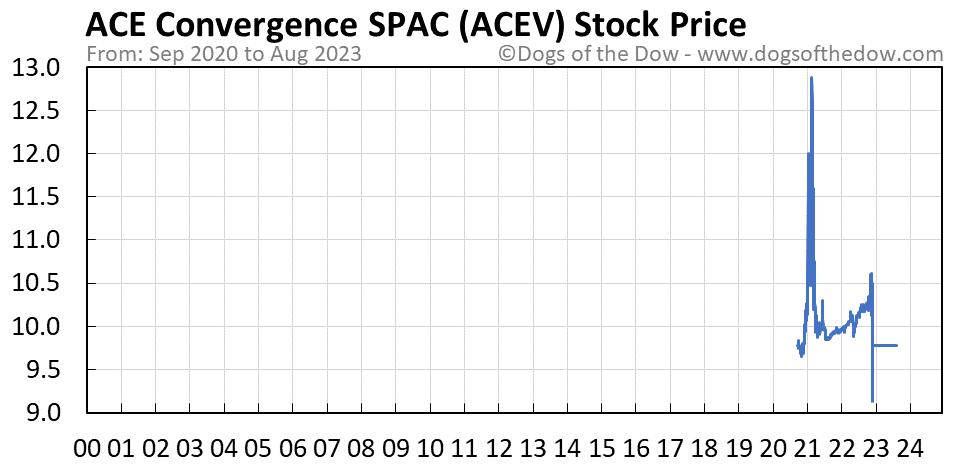 ACEV stock price chart