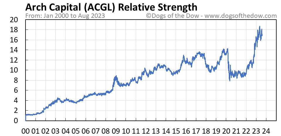 ACGL relative strength chart