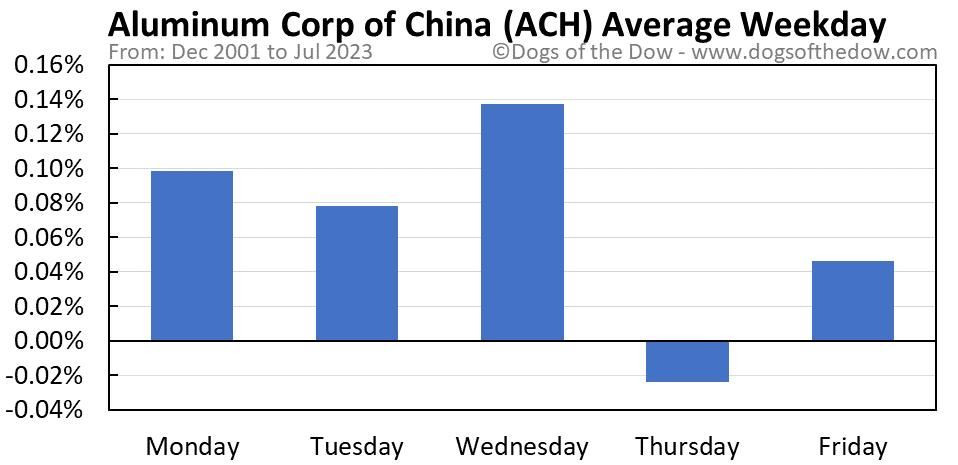 ACH average weekday chart