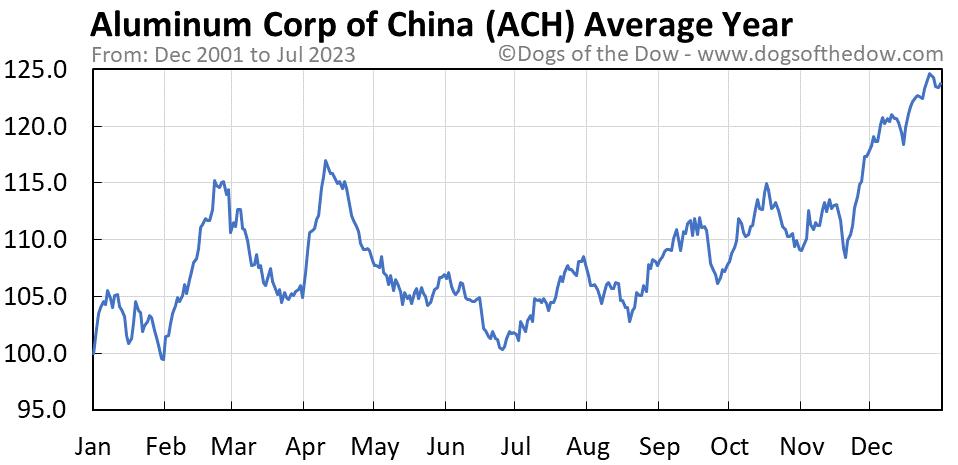 ACH average year chart