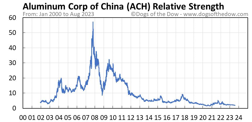 ACH relative strength chart