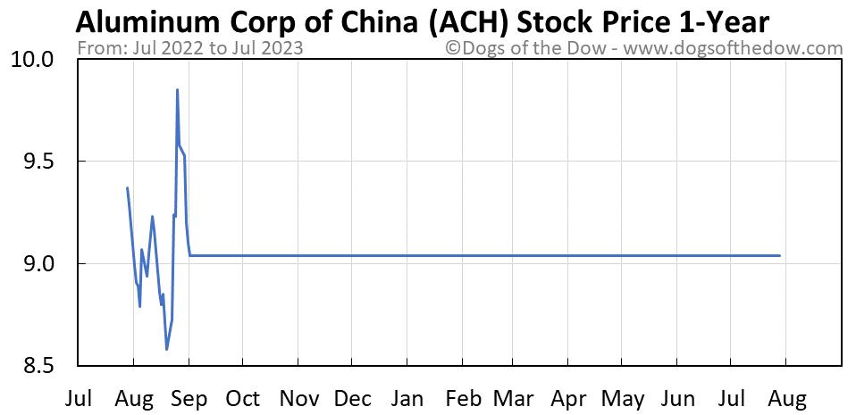 ACH 1-year stock price chart