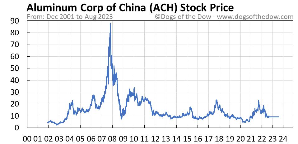 ACH stock price chart