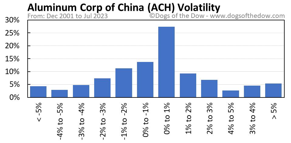 ACH volatility chart