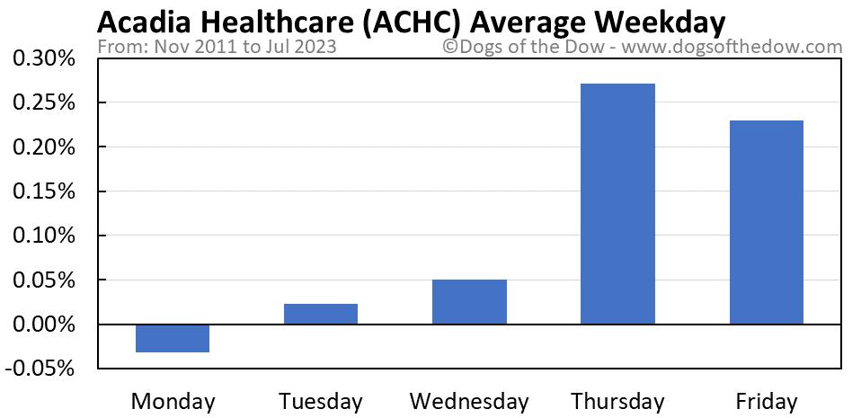 ACHC average weekday chart