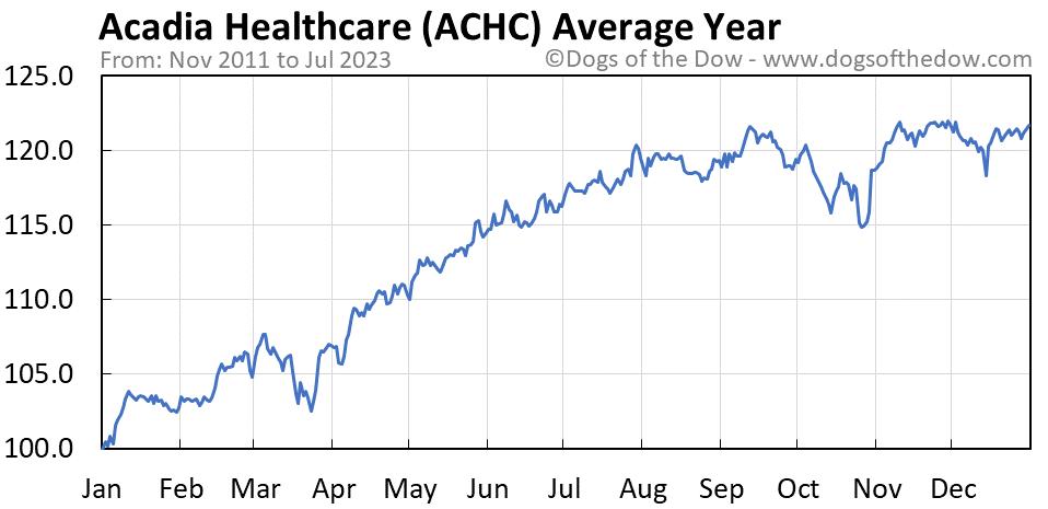 ACHC average year chart