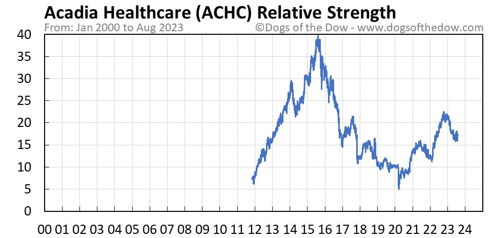 ACHC relative strength chart