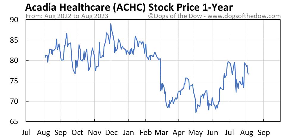 ACHC 1-year stock price chart