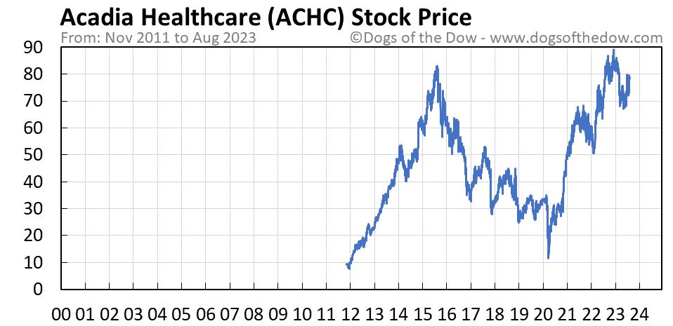 ACHC stock price chart