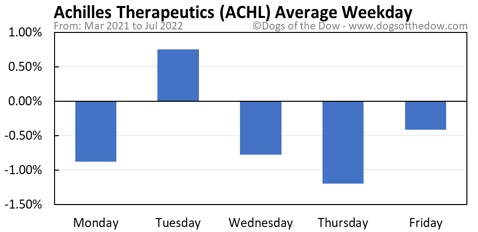 ACHL average weekday chart