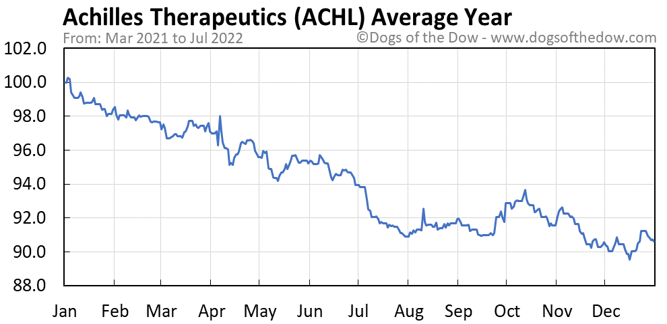 ACHL average year chart